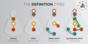definition types - human design